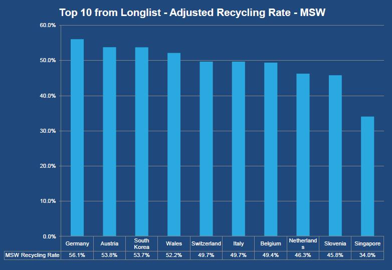 Slovenia među TOP 10 najboljih u recikliranju komunalnogotpada